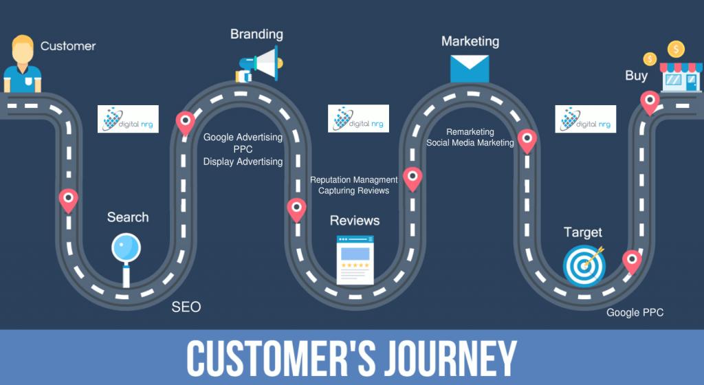 Digital Marketing Company Exeter